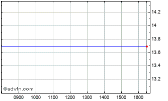 Intraday BT Group Adr Re Chart