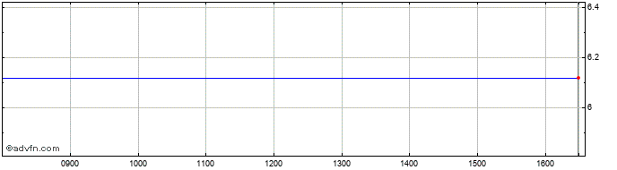 Intraday Blackrock Capital Invest... Share Price Chart for 08/5/2021
