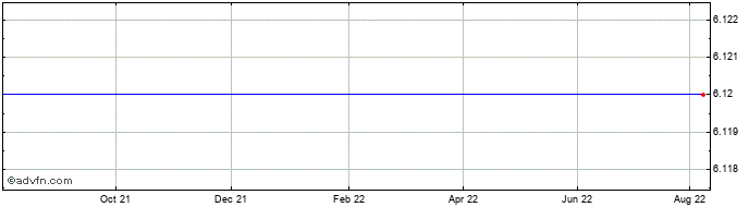 1 Year Blackrock Capital Invest... Share Price Chart