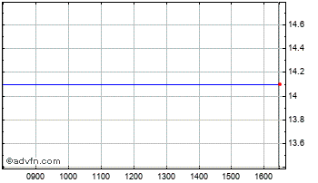Intraday Codexis Ord Chart