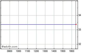 Intraday Colfax Ord Chart