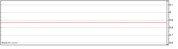 Intraday Colony Capital Share Price Chart for 21/5/2019