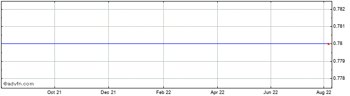 1 Year Dpw Holdings Or Share Price Chart