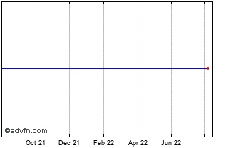 1 Year Duke Energy Ord Chart
