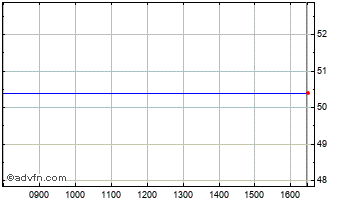 Intraday Psb Industries Chart