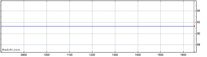 Intraday Fmc Share Price Chart for 31/5/2020