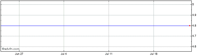 1 Month Bianor Holding Ad Share Price Chart