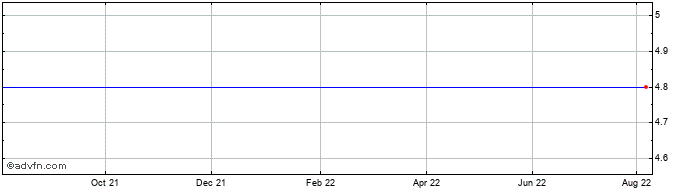 1 Year Bianor Plc Ord Share Price Chart