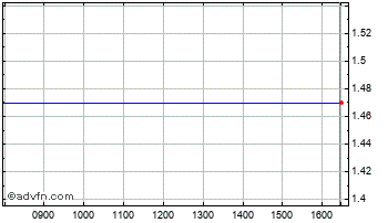Intraday Federal Nationa Chart