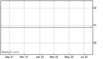 1 Year Fifth Third Ban Chart