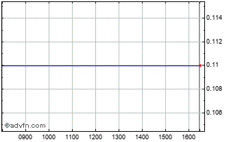 Intraday Intercpt Propde Chart