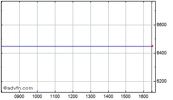 Intraday Moncey Ord Chart