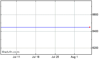 1 Month Moncey Ord Chart
