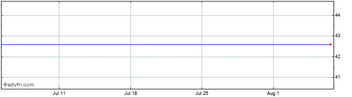 1 Month Hci Group Ord Share Price Chart