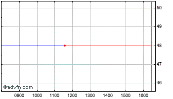 Intraday Chesterfield Ad Chart