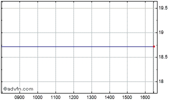 Intraday Hannon Armstron Chart