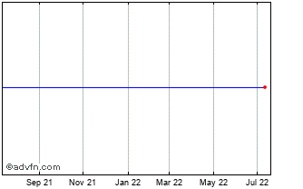 1 Year Herc Holdings O Chart