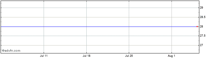 1 Month Odfjell B Ord Share Price Chart