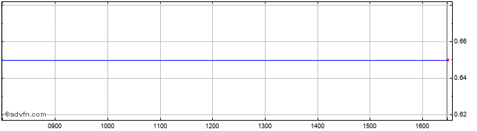 Intraday Biokarpet Industrial And... Share Price Chart for 19/6/2019