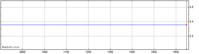 Intraday Generix Share Price Chart for 18/10/2019
