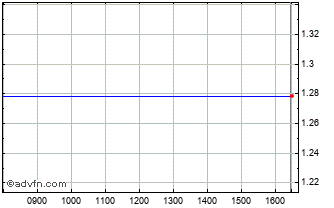 Intraday Precise Biometrics Ab Chart