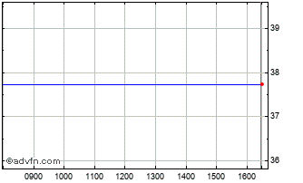 Intraday Ishares Msci Sw Chart