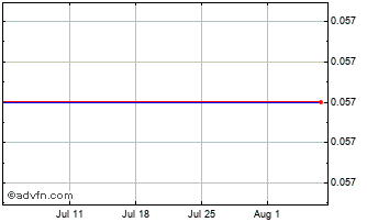 1 Month Option (D) Ord Chart