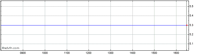 Intraday Formoplast Ad Share Price Chart for 28/3/2020