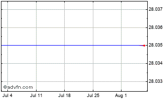 1 Month Ishares Msci In Chart