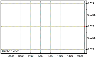 Intraday Stroiinvest Hld Chart