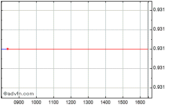 Intraday Panostaja Oyj Chart