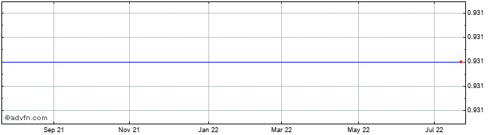 1 Year Panostaja Oyj Share Price Chart