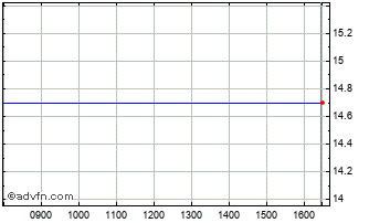 Intraday Reinet Investments Sca Chart