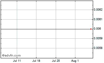 1 Month Lcp Holdings An Chart