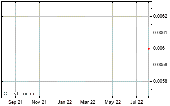 1 Year Lcp Holdings An Chart