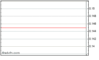 Intraday Interfund Inves Chart