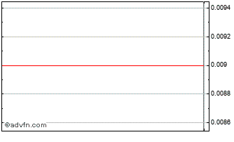 Intraday Enemona AD Ord Chart