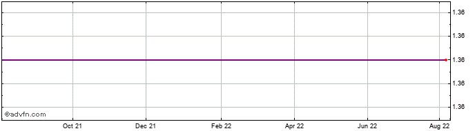 1 Year Herti Shumen Or Share Price Chart