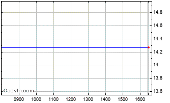 Intraday Navient Ord Chart