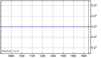 Intraday Acheron Portfol Chart