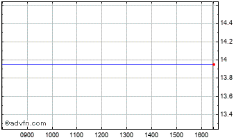 Intraday Nuance Communic Chart
