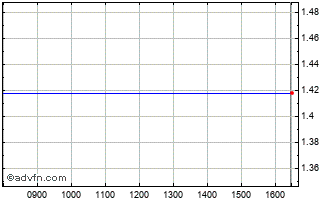 Intraday Vocento Ord Chart