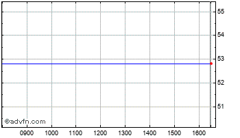 Intraday Ormat Tech Ord Chart