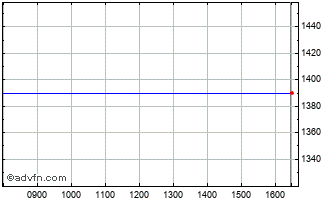 Intraday Utd Int Entrepr Chart