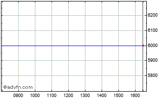 Intraday Scand Private E Chart