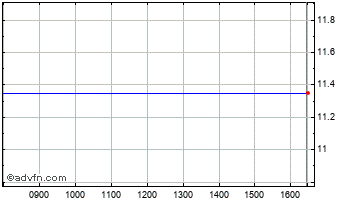Intraday Ibersol (Sgps) Chart