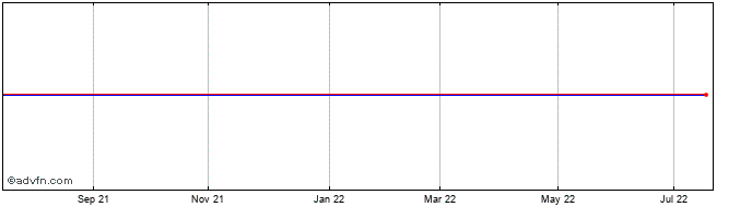 1 Year Planet Fitness Share Price Chart