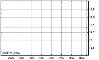 Intraday Powershares Pre Chart