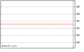 Intraday Proshares Ultra Dow30 Chart