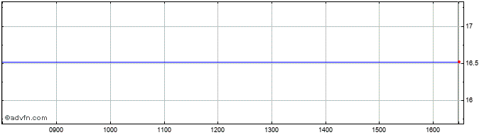 Intraday Proshares Ultra Euro Share Price Chart for 19/1/2021